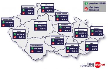 Vývoj průměrné útraty za obědy v krajských městech.