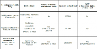 Tabulka limitů platná od 1.3.2017