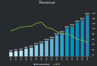 Vývoj čtvrtletních příjmů firmy LinkedIn.