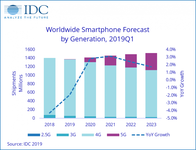 Prognóza vývoje globálního trhu chytrých telefonů