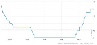 Vývoj základní úrokové sazby České národní banky za poslední dekádu. S technickou nulou, základní sazbou ve výši 0,05 %, se v roce 2012 vyrukovala i Česká národní banka (ČNB). V roce 2013 pak nastoupilo oslabování kurzu a devizové intervence.
