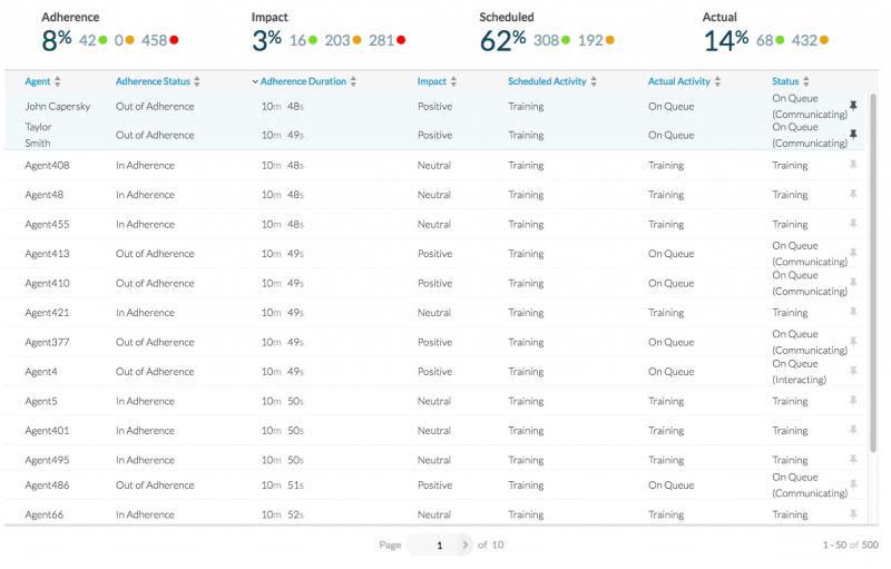 Genesys Cloud: modul pro řízení kvality a měření úspěšnosti odbavení uskutečněných interakcí.
