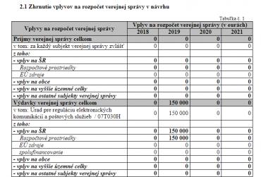 Náklady na předčasné ukončení individuálních oprávnění na Slovensku.