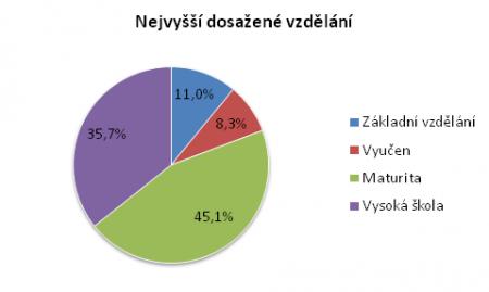 O průzkumu - Nejvyšší dosažené vzdělání