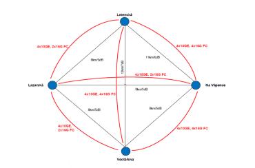 Schéma sítě ministerstva financí