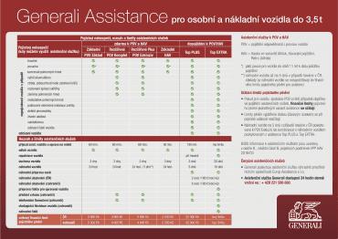Přehled asistenčních služeb pojišťovny Generali.