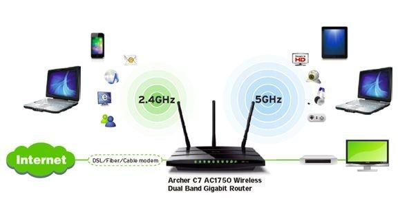 Schématické využití dvou pásem routeru TP-Link Archer C7