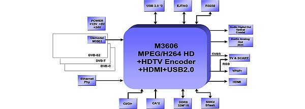 Použitý řídící procesor M3606 umožňuje vyrábět přijímače v mnoha různých obměnách