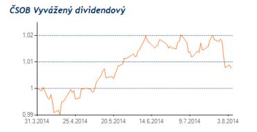 CZ0008474228. Vývoj podílových jednotek fondu od 31.3.2014 do 3.8.2014