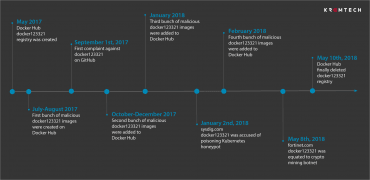 Chronologie celé kampaně s kryptoměnou Monero na Docker Hubu