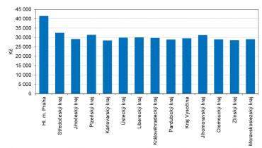 Průměrné mzdy v krajích (1. čtvrtletí 2019).