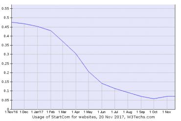 Pokles počtu certifikátů StartCom na internetu