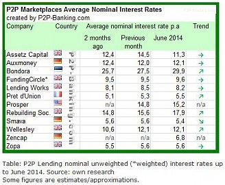 Průměrné úrokové sazby (červen 2014)