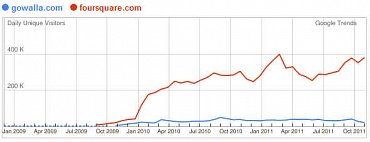 Foursquare vs. Gowalla (Zdroj: Google Trends for Websites)