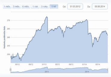 Vývoj podílových jednotek fondu od 1.3.2012 do 3.8.20014
