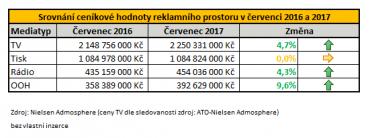 Srovnání ceníkové hodnoty reklamního prostoru v červenci 2016 a 2017 (klikněte pro zvětšení).