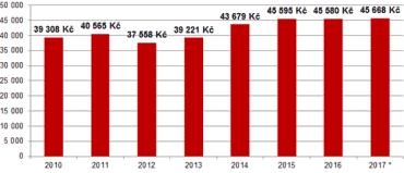 Průměrné ceny pojistného u tarifní skupiny tahačů návěsů.