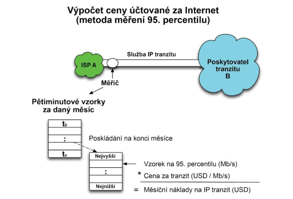 Slouží pro připojení koncových uživatelských zařízení - např.