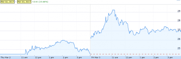 Dosavadní vývoj kurzu akcií Snap Inc.