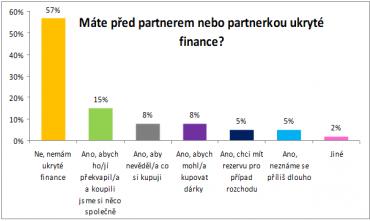 Máte před partnerem či partnerkou ukryté peníze?
