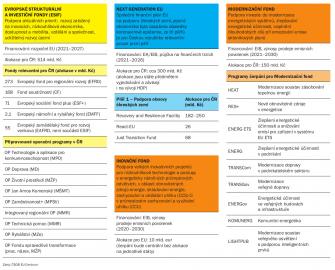 Tabulka EU dotací a alokace pro ČR (stav z  prosince 2020, Zdroj: ČSOB EU Centrum)