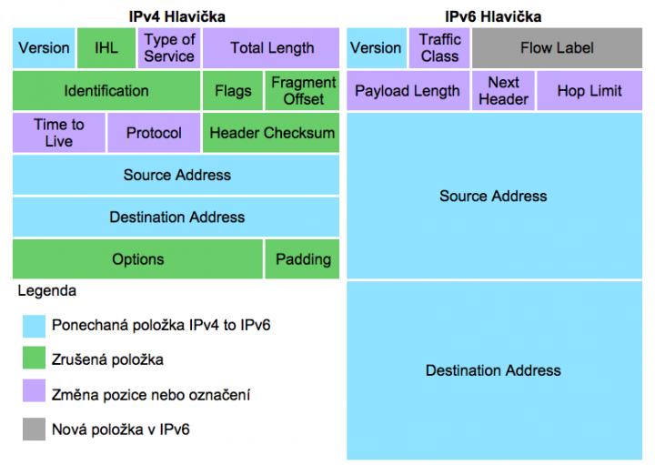 44766e94a IPv6 Mýty a skutečnost, díl V. - Zjednodušené hlavičky - Lupa.cz