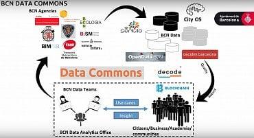 Datové vlastnictví v Barceloně