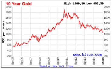Desetiletý vývoj cen za trojskou unci zlata v USD