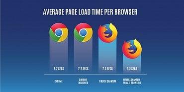 Firefox vs Chrome v anonymním režimu