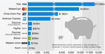 Objem transakcí za měsíc v milionech dolarů. Údaje jsou z roku 2013.