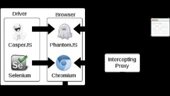 weby používané k připojení