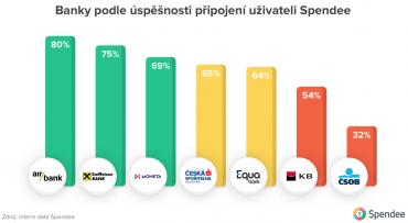 Banky podle úspěšnosti připojení uživateli Spendee