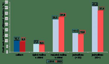 Podíl osob ohrožených příjmovou chudobou podle typu domácnosti v letech 2019 a 2020 (v %), zdroj: Český statistický úřad.