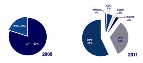 Srovnání výdajů O2 na online marketing