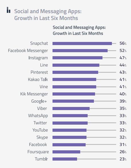 Nejrychleji rostoucí sociální sítě za posledních šest měsíců