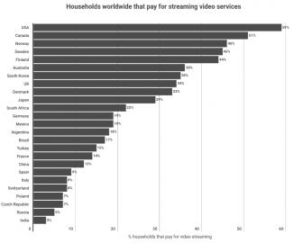 Podíly domácností platících si online video služby (2017)
