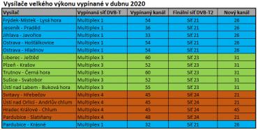 DVB-T vysílače velkého výkonu vypínané v dubnu 2020 (klikněte pro zvětšení).