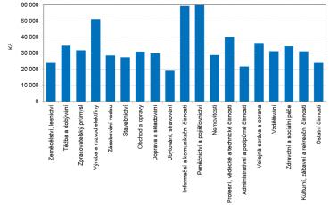 Průměrné mzdy podle odvětví (1. čtvrtletí roku 2019).