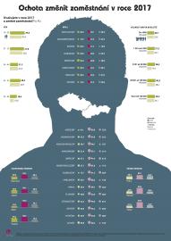 Infografika: ochota změnit zaměstnání v roce 2017.
