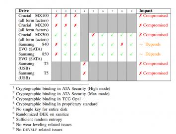 Tabulka problémových SSD Samsung a Crucial