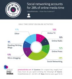 28 % času tráveného v médiích připadá na sociální sítě
