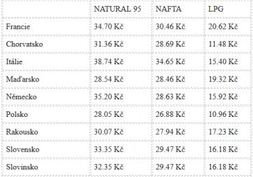 Ceny benzinu v jednotlivých státech.