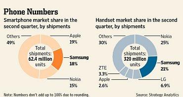 Prodeje smartphonů v Q2