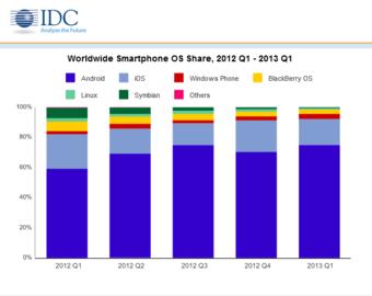 Vývoj podílu operačních systému na dodaných smartphonech
