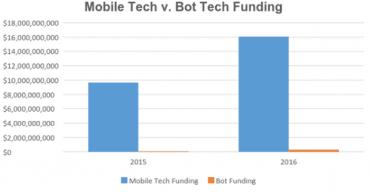 Investice do chatbotů a mobilních aplikací