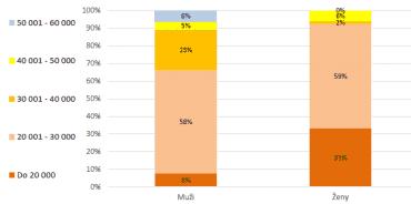 Podíly mužů a žen podle mzdových pásem ve dvaceti nejvíce zastoupených tříd zaměstnání.
