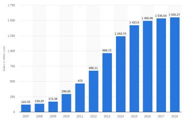 Prodej mobilů 2007 – 2018