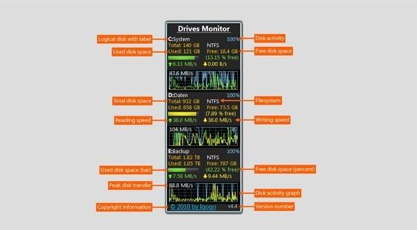 Drives Monitor zobrazuje na Ploše Windows Vista/7 informace o vytížení disku