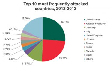 Většina útoků proběhla v deseti zemích.