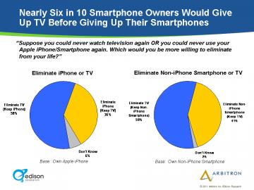 TV versus smartphone